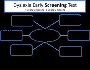 Dyslexia early screening diagram
